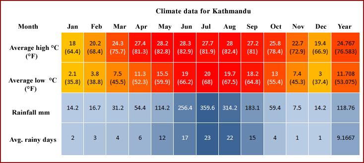 Kathmandu Weather