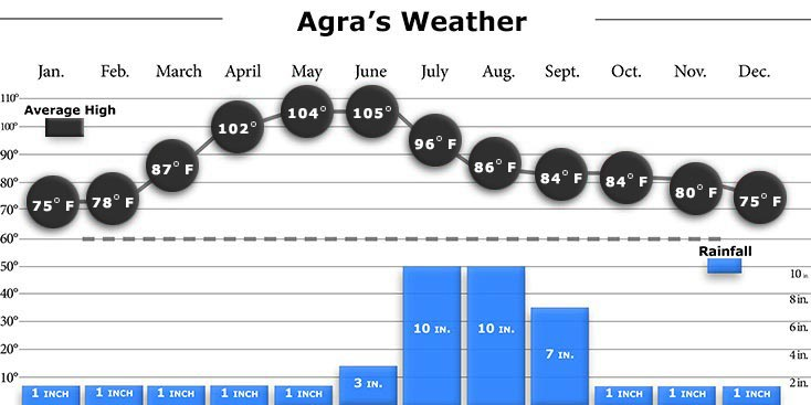 Agra Weather Graph